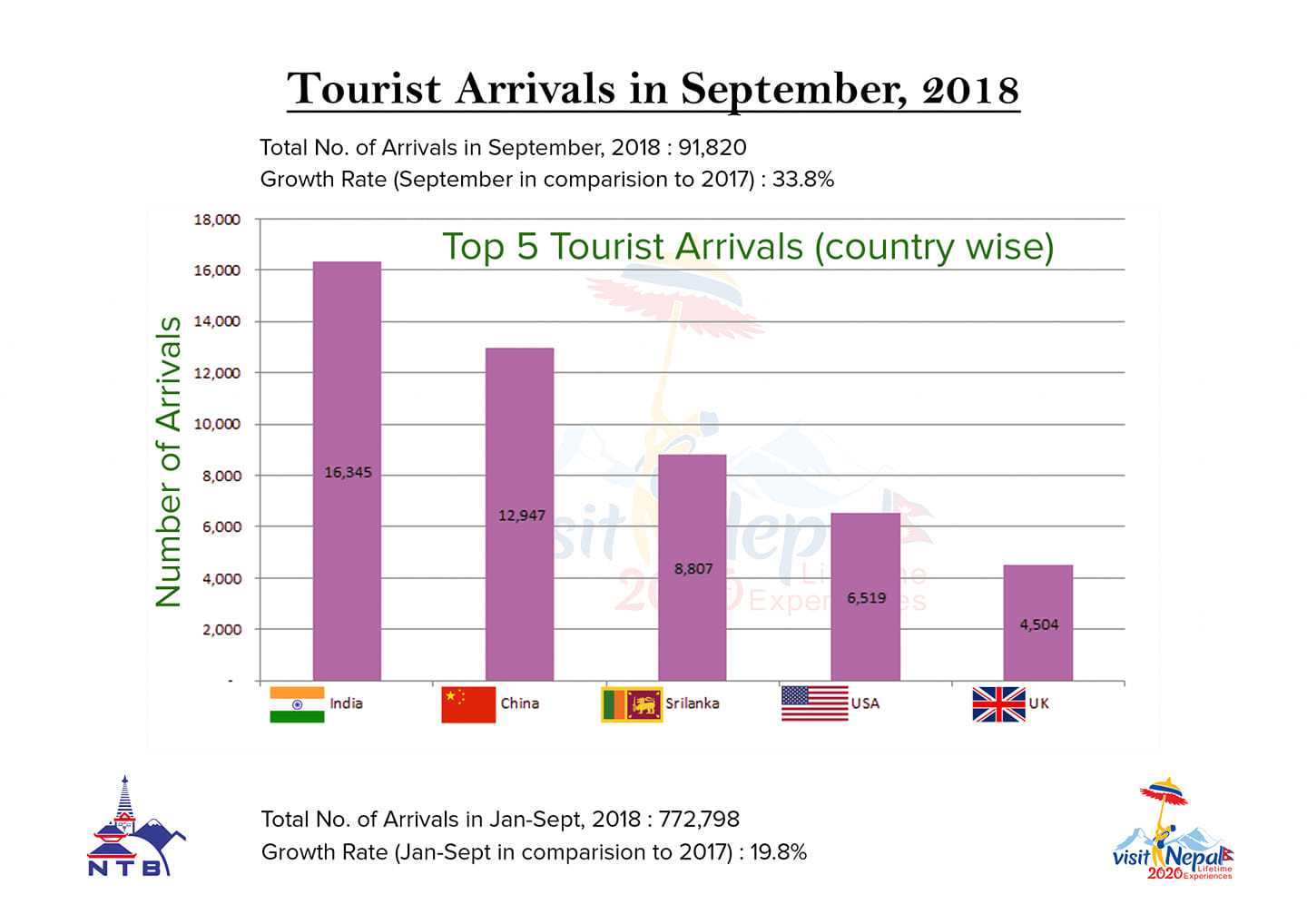 Total Tourist arrival in  Nepal in September